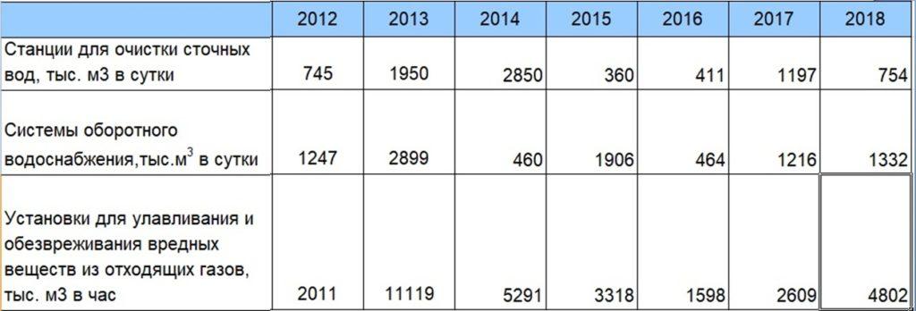 Расходы на ООС. Ввод в действие мощностей по охране водных ресурсов и атмосферного воздуха от  загрязнения в РФ