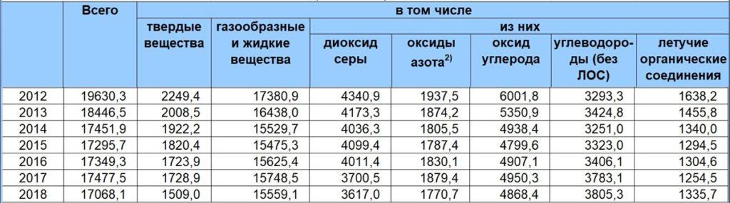 Выбросы наиболее распространенных загрязняющих атмосферу веществ, отходящих от стационарных источников РФ (тысяч тонн)
