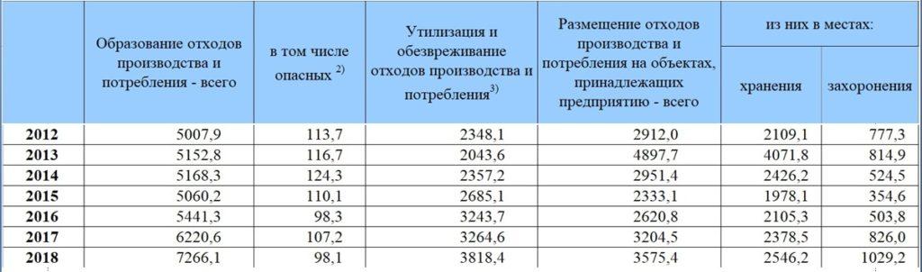 Расходы на ООС. Образование, утилизация, обезвреживание и размещение отходов производства и потребления в РФ (миллионов тонн)