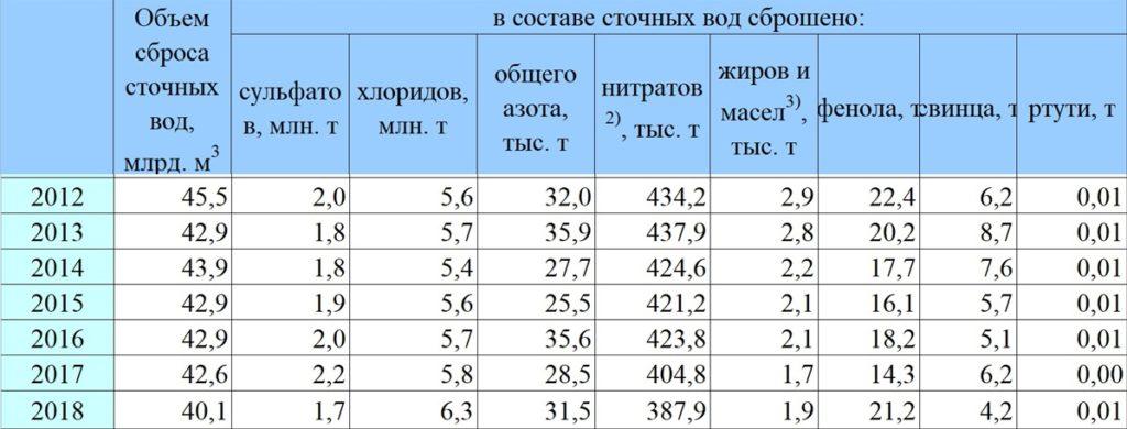 Расходы на ООС. Поступление загрязняющих веществ со сточными водами в водоемы по РФ