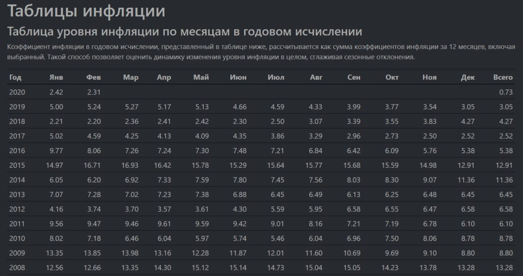 Коэффициенты инфляции. Расходы на ООС (охрану окружающей среды)