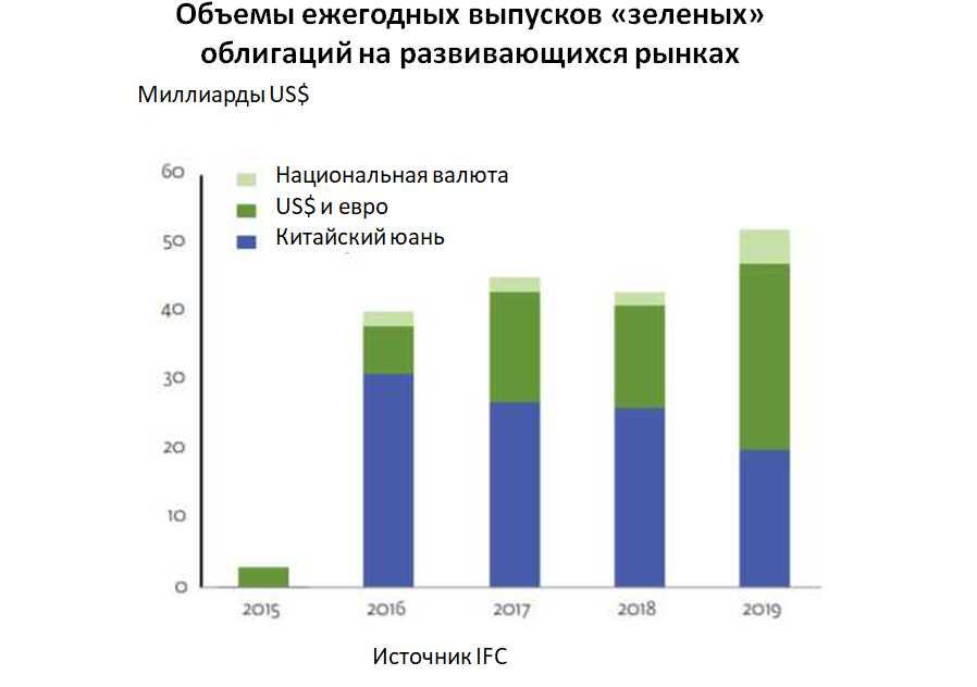 """рынки """"зеленых"""" облигаций"""