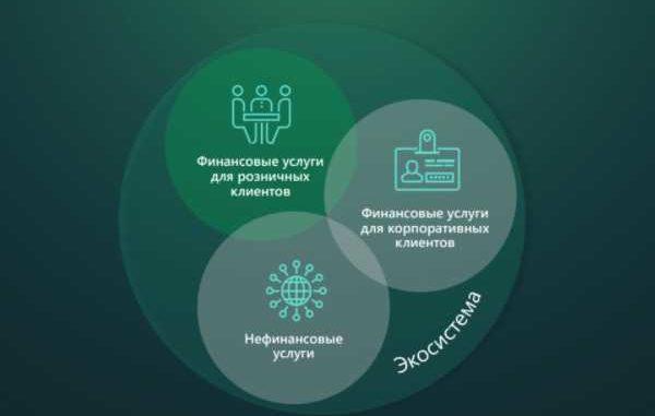 экосистемы банков
